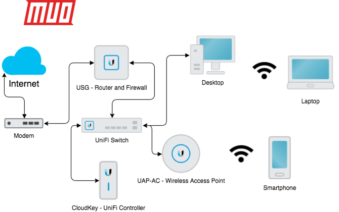 What Is Ubiquiti Unifi And How Can It Fix Your Wi Fi Woes