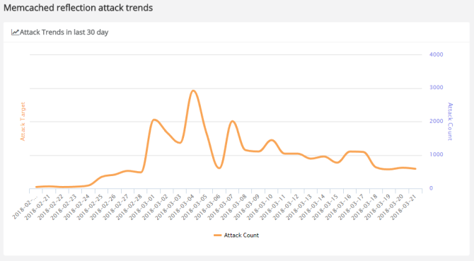 Memcached DDoS reflection attack trends and botnets