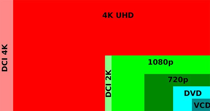 screen sizes for 4k videos