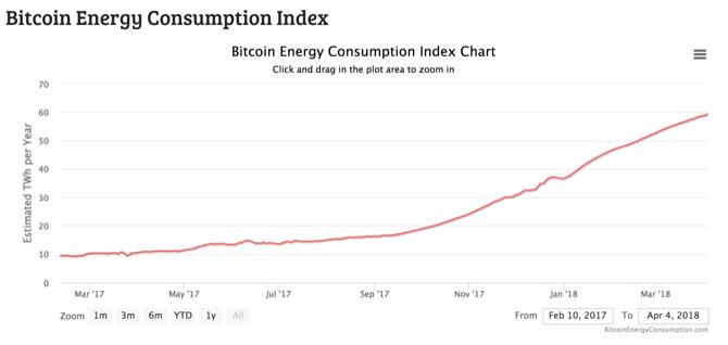 Bitcoin energy consumption graph