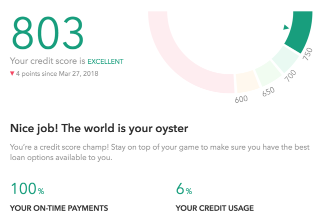Credit score reported on Mint.com