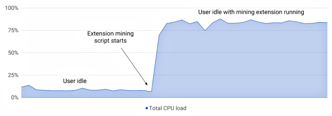 cryptocurrency mining cpu load