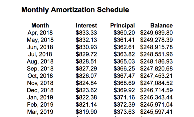 Monthly mortgage amortization table