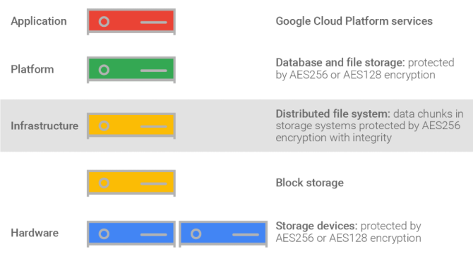 3 Useful Tools to Improve Google Drive's Security and Privacy