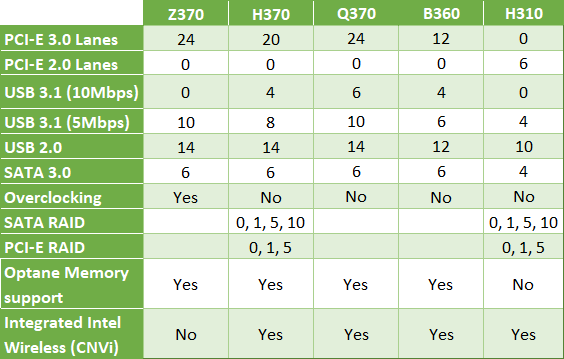 Intel 300 Series Chipsets table