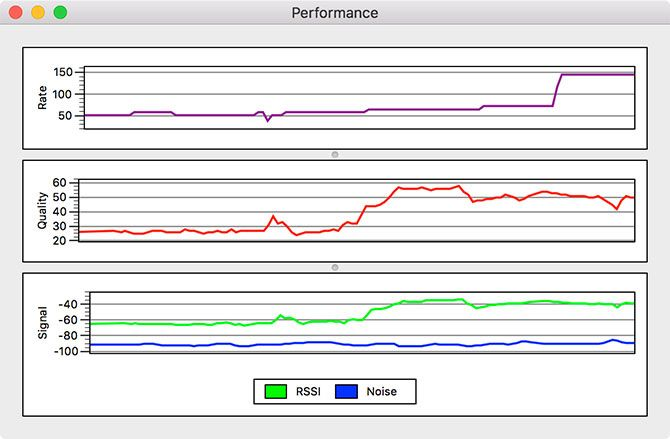 Signal Performance Improvement Mac