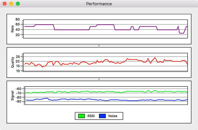Mac Wireless Performance Chart