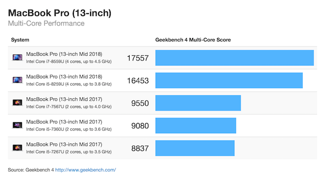MacBook Pro 13 inch Multi core geekbench