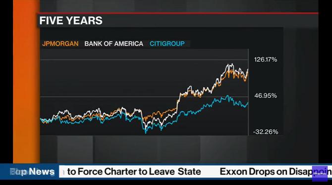 Notícias globais da Bloomberg no YouTube