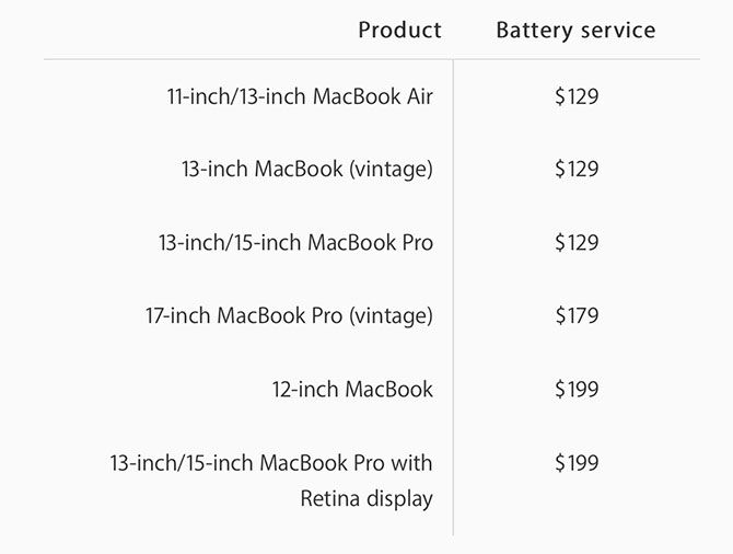 MacBook Battery Replacement Costs