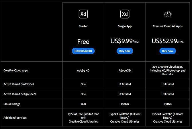 Adobe XD Compare