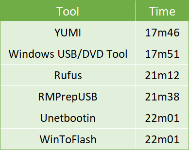 10从ISO文件制作可启动USB的工具