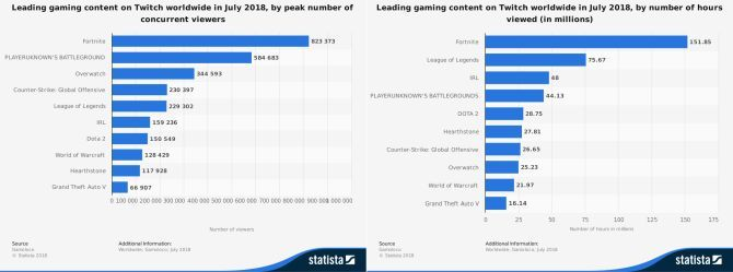 statista twitch streaming figures