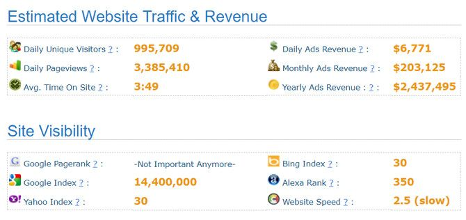 This is a screen capture of SitePrice a website traffic analyzer - The Internet Tips