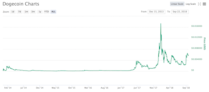 DOGE all time chart