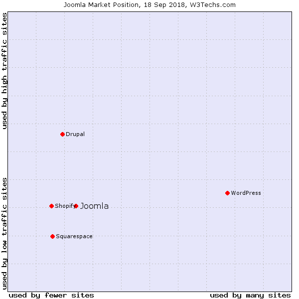 wordpress vs joomla - popularity