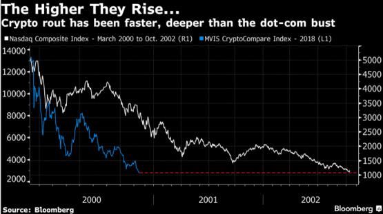 bitcoin crash 2018 vs dotcom crash 2000