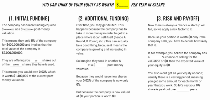A layman's guide to whether you should take equity or salary