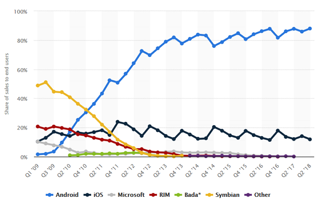 Smartphone Operating System Market Share Chart. Latest Data Puts Android At Almost 90%.