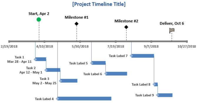 An Excel timeline template with integrated milestones.