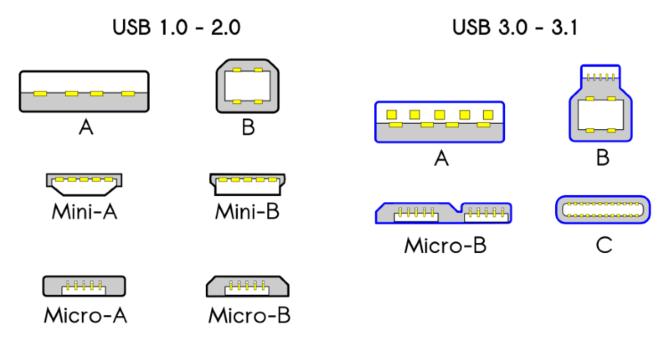 USB-Kabeltypen und welche zu verwenden