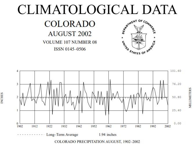 noaa historical climate data