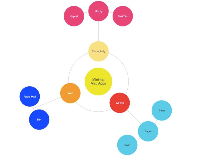 sample-mindmap-in-mindly-mac