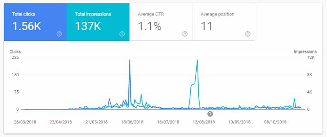 google site performance