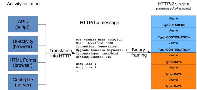 Pesan HTTP di HTTP / 2 aliran framing biner