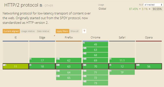 Gambar browser yang mendukung HTTP / 2