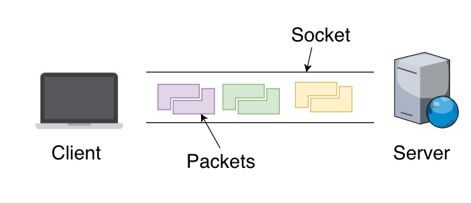 Components of an internet connection