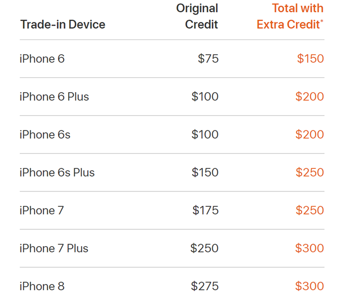Apple Is Offering Extra Trade-In Credit on iPhone Upgrades iPhoneExtraTrade