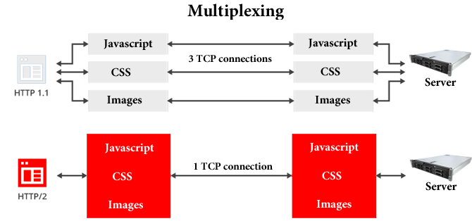 Contoh multiplexing