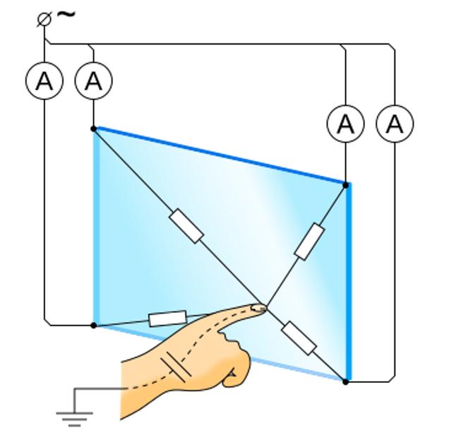 using a capacitive touchscreen