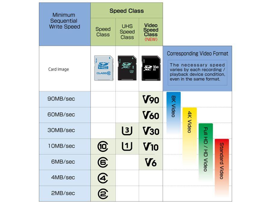 kecepatan microsd yang direkomendasikan