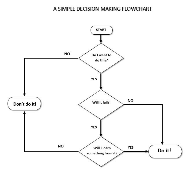 How To Create Flowcharts With Microsoft Word The Easy Way