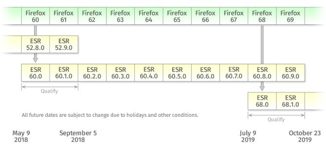 Firefox ESR schedule
