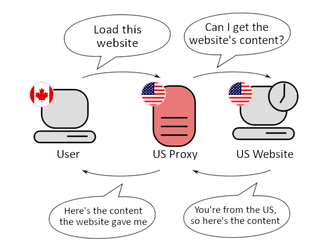 5 Reasons Why You Should Avoid Free Proxy Servers