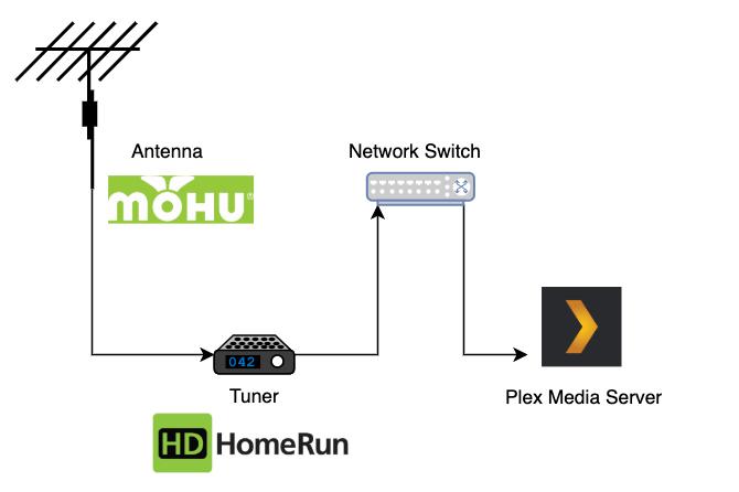 plex-antenna-tuner-diagram