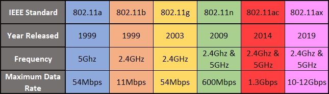 The Most Common Wi-Fi Standards and Types Explained