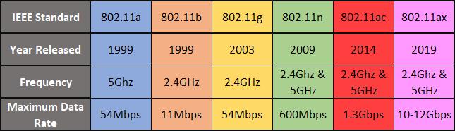 Wi-Fi comparison table