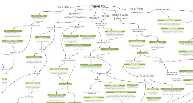 Learn mind mapping online free