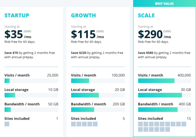 The Best Web Hosting Services: Shared, VPS, and Dedicated best wordpress hosting wpengine