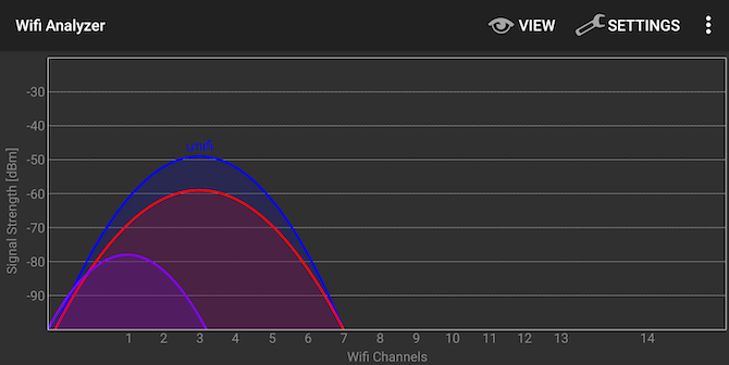 Wifi Analyzer on Android shows some interesting results