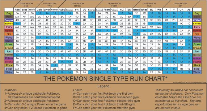 Pokemon Monotype Run Chart
