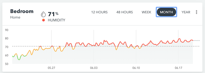 airthings humidity graph