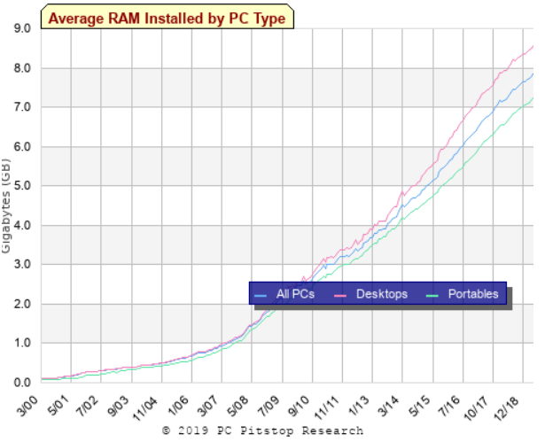 pitstop research average ram use