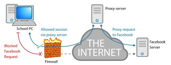 5 Tips to Bypass Your School Firewall and How It Can Fail You