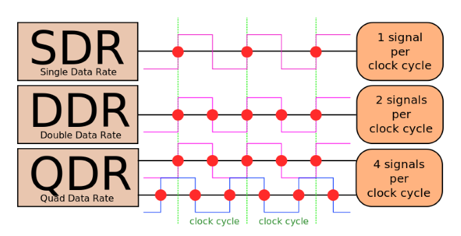 DDR Clock Cycle