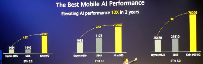 This is a screen capture from IFA 2019 showing Richard Yu's presentation on how the Kirin 990 performs for AI processing
